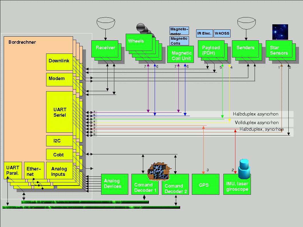 Bird Spacecraft Bus Controller Diagram Computer The Architecture Of Redundant Control Is Totally Symmetric That Means Each Nodes Able To Execute All Tasks